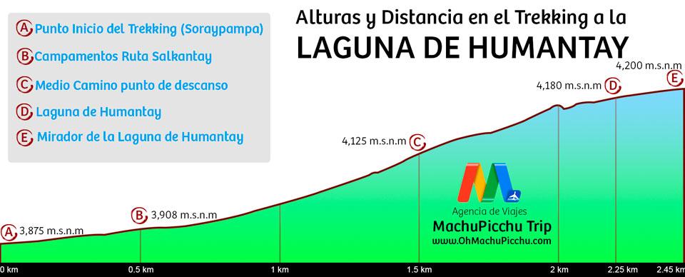 Altitudes en ruta de trekking a la laguna de Humantay