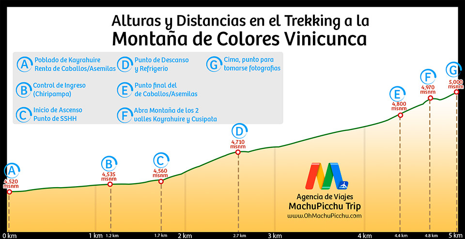 Tour Montaña de 7 colores Vinicunca el Cerro de colores en Cusco ...